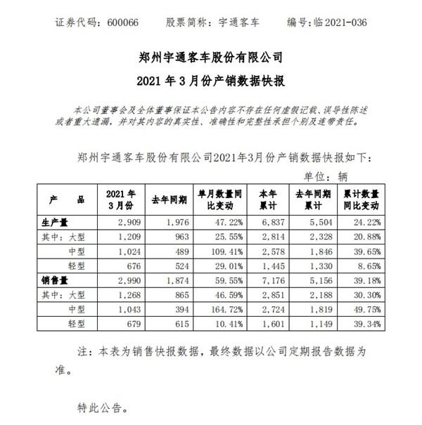 累计售车7176台 同比增长近40% 宇通客车一季度产销数据出炉
