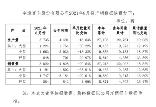 宇通前8月产销数据出炉:累计售车超2.7万辆 同比增长18.82%