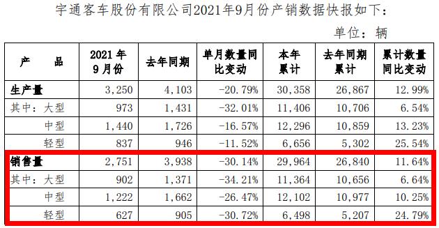 宇通前9月累销3万辆 增12%!这一细分市场领涨25%